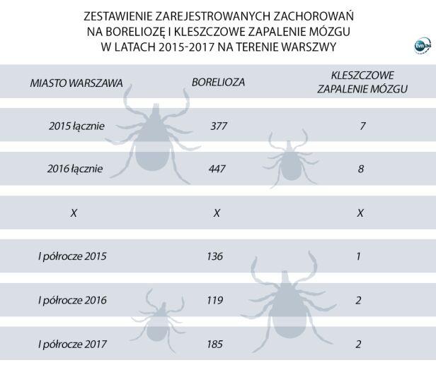 Zarejestrowane choroby w Warszawie  Państwowy Wojewódzki Inspektor Sanitarny w Warszawie, tvnwarszawa.pl