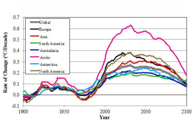Zmiana temperatury na Ziemi